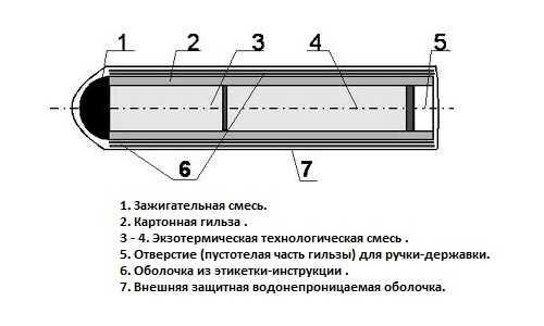 Основные конструктивные элементы сварочного карандаша