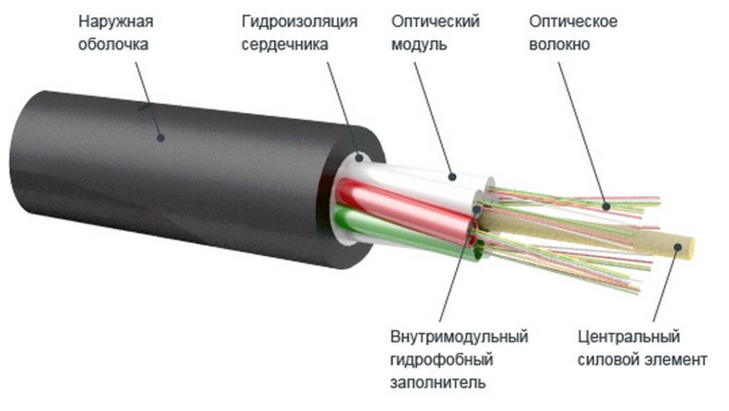 Строение оптоволоконного кабеля