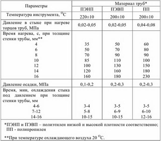 Таблица сваривания полиэтиленовых труб