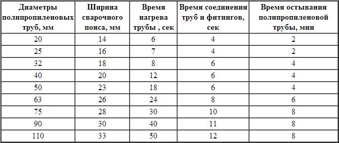 Таблица сваривания полипропиленовых труб