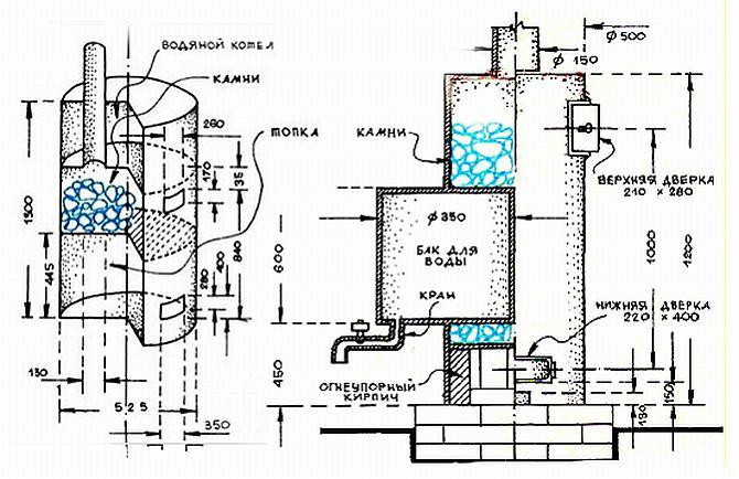Чтобы определить размеры печки отталкиваются от размеров помещения бани и её особенностей
