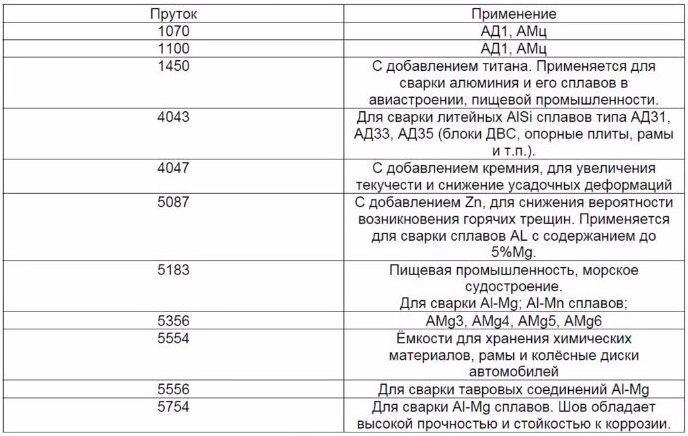 Таблица применения присадочных прутков