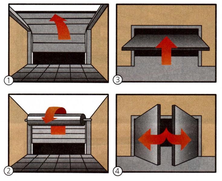 Виды гаражных ворот: 1. Секционные; 2. Роллетные; 3. Подъемно-поворотные; 4. Распашные