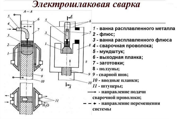 Оборудование электрошлаковой сварки