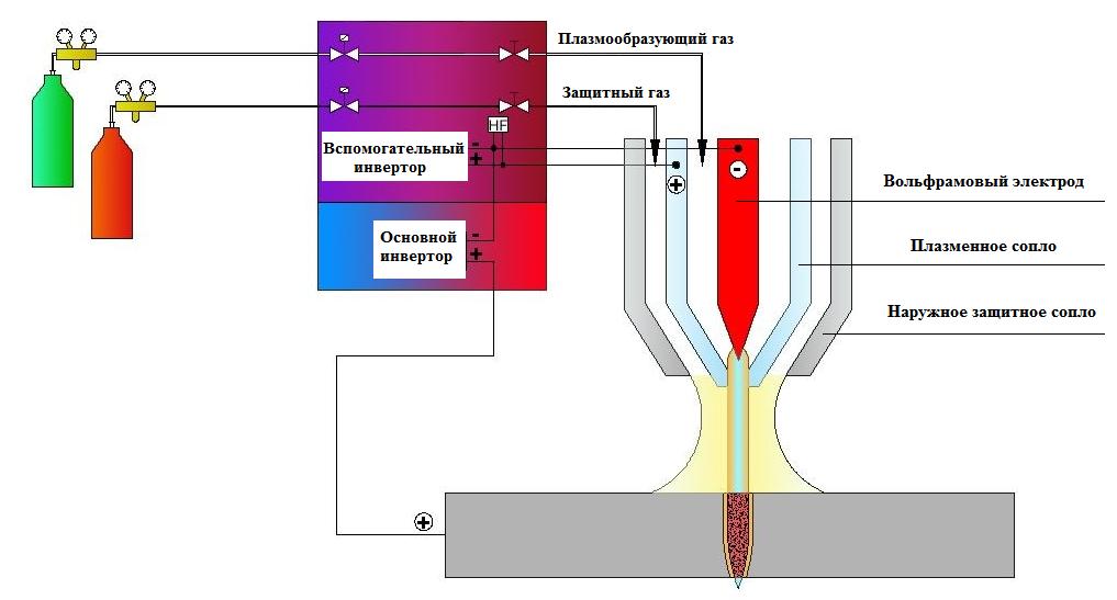 Плазменная сварка заключается в способности аргона переходить в плазму под действием дуги