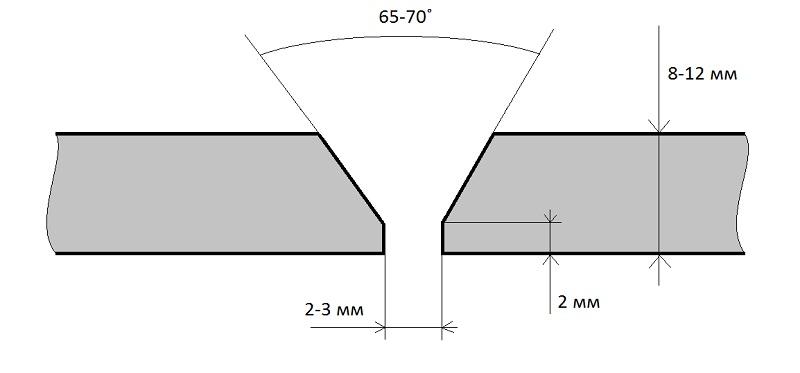 Правильная подготовка и стыковка труб