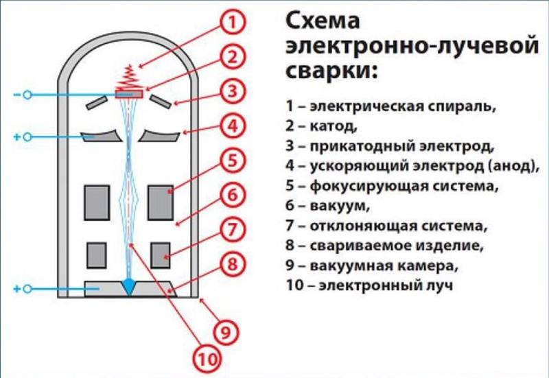 Схема электронно-лучевой сварки