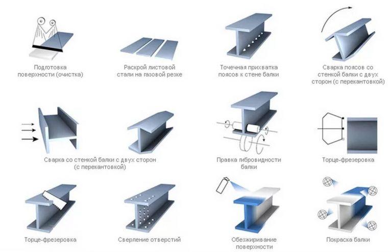 Технология изготовления двутавровых балок