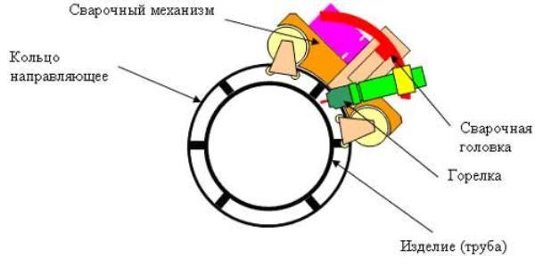 Схема орбитальной сварки