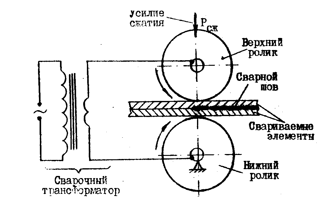 Схема шовной роликовой сварки