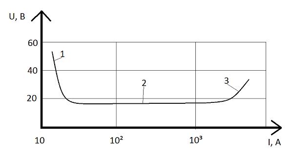 Статическая вольт-амперная харакетиристика сварочной дуги