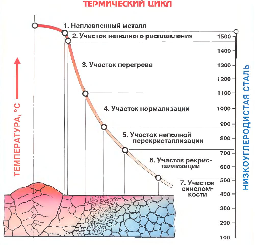 Строение зоны термического влияния