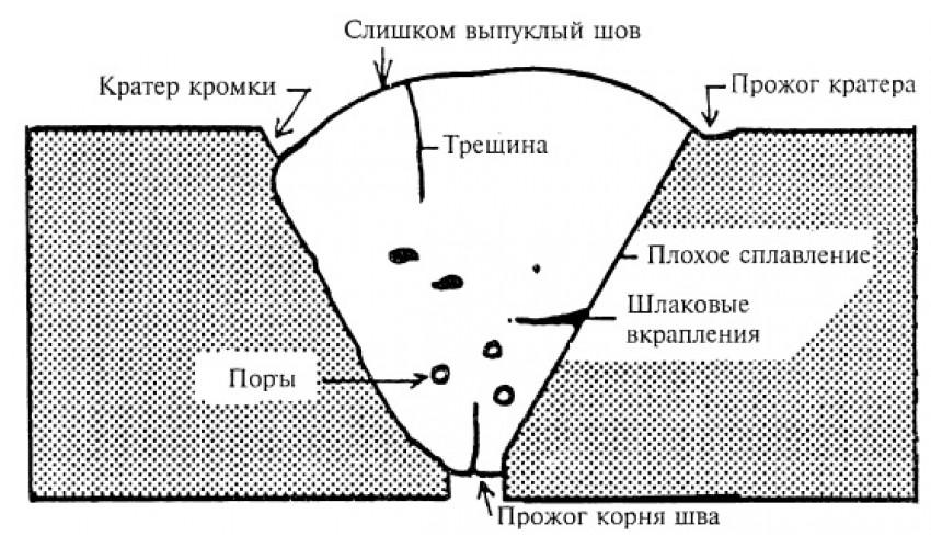 Дефекты сварных швов и соединений