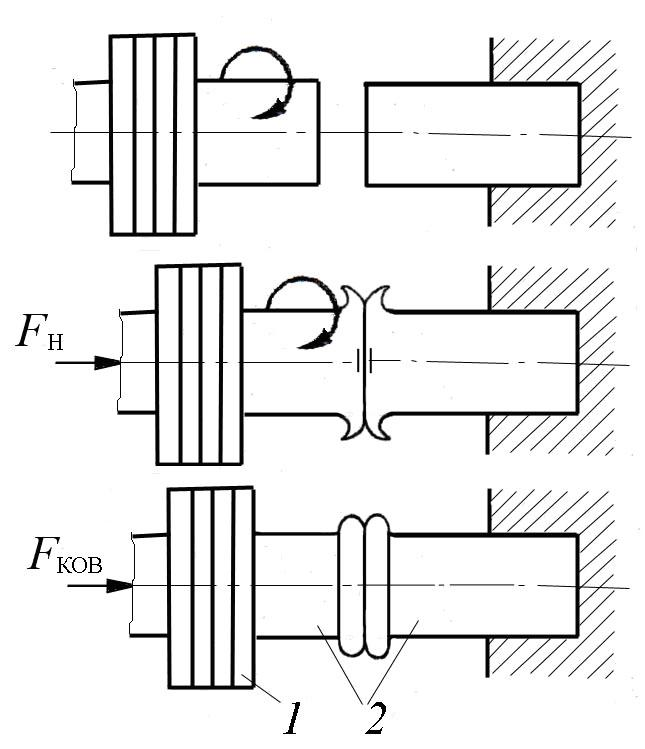 Инерционная сварка трением: 1 - маховик; 2 - свариваемые детали