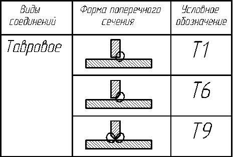 Обозначение тавровых соединений
