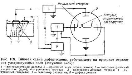 Схема дефектоскопа