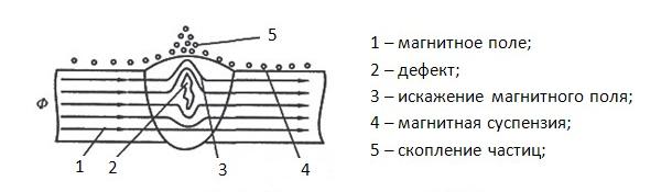 Схема магнитопорошкового метода контроля