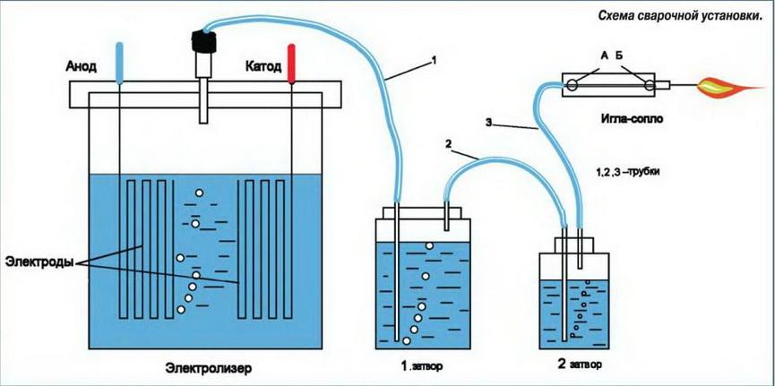 Схема водородной сварки