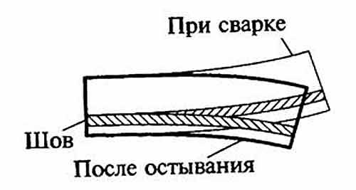 Наглядная картинка деформации сварного соединения при сварке и после остывания