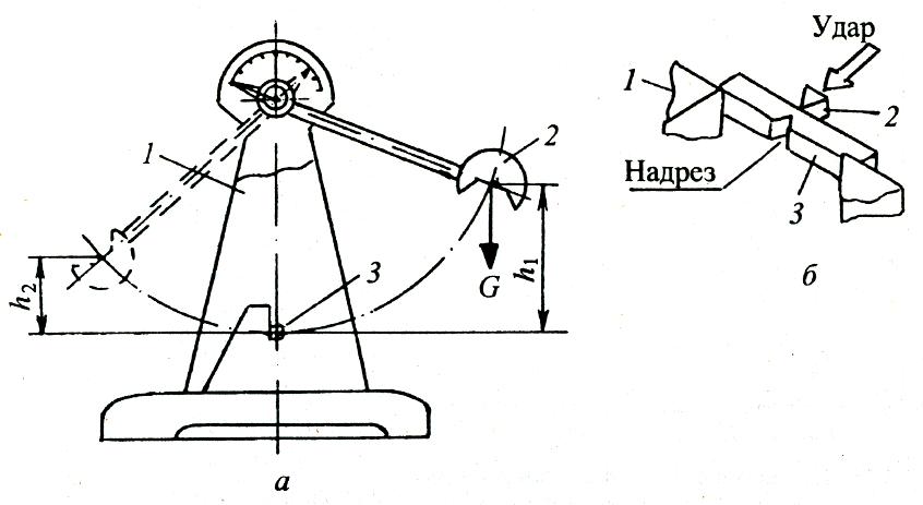 Схема испытаний на ударную вязкость
