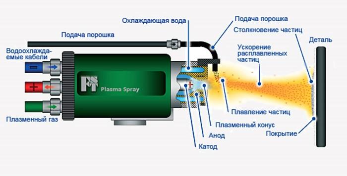 Схема установки плазменного напыления