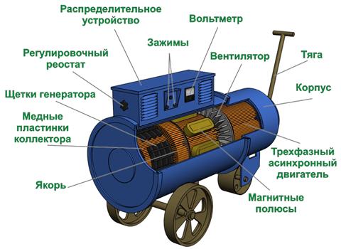 Устройство сварочного преобразователя ПСО-500