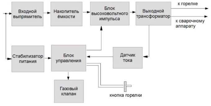 Схема устройства осциллятора