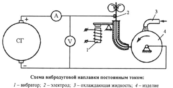 Схема вибродуговой наплавки постоянным током