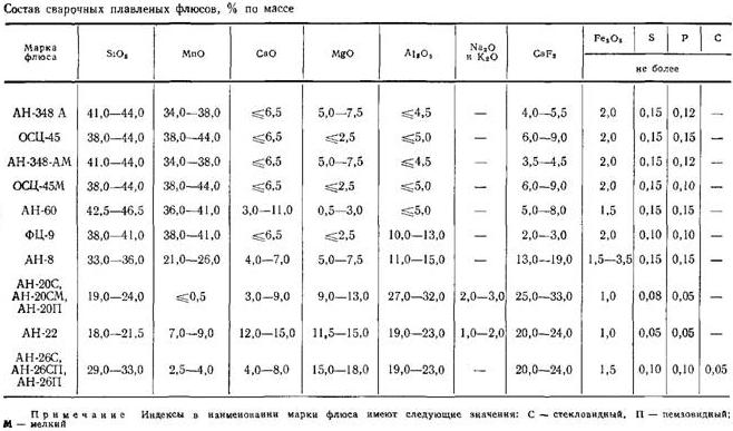 Состав сварочных плавленых флюсов