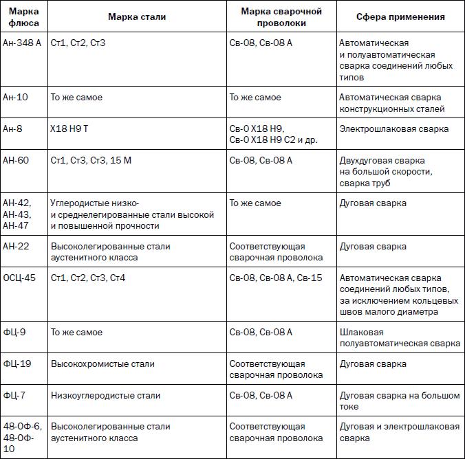 Таблица применения сварочных флюсов