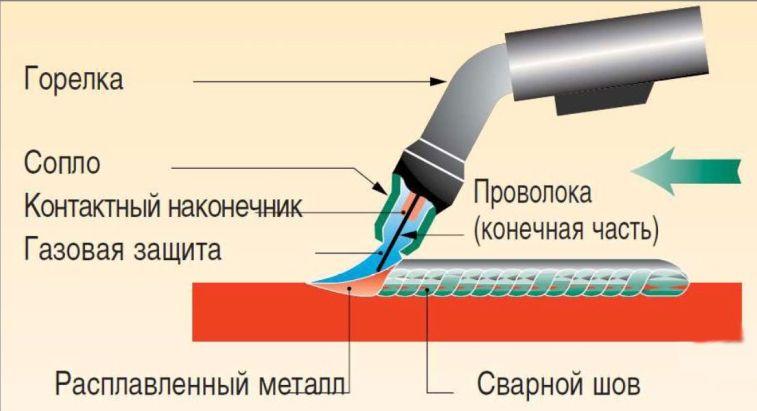 Технология полуавтоматичской сварки