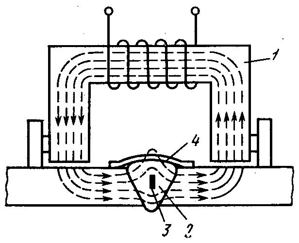 Метод магнитного контроля: 1- магнит; 2 - сварной шов; 3 - дефект; 4 - магнитная пленка