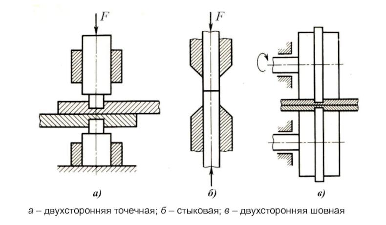 Разновидности холодной сварки металлов