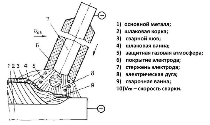 Схема дуговой сварки