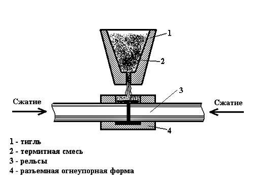 Принцип термитной сварки