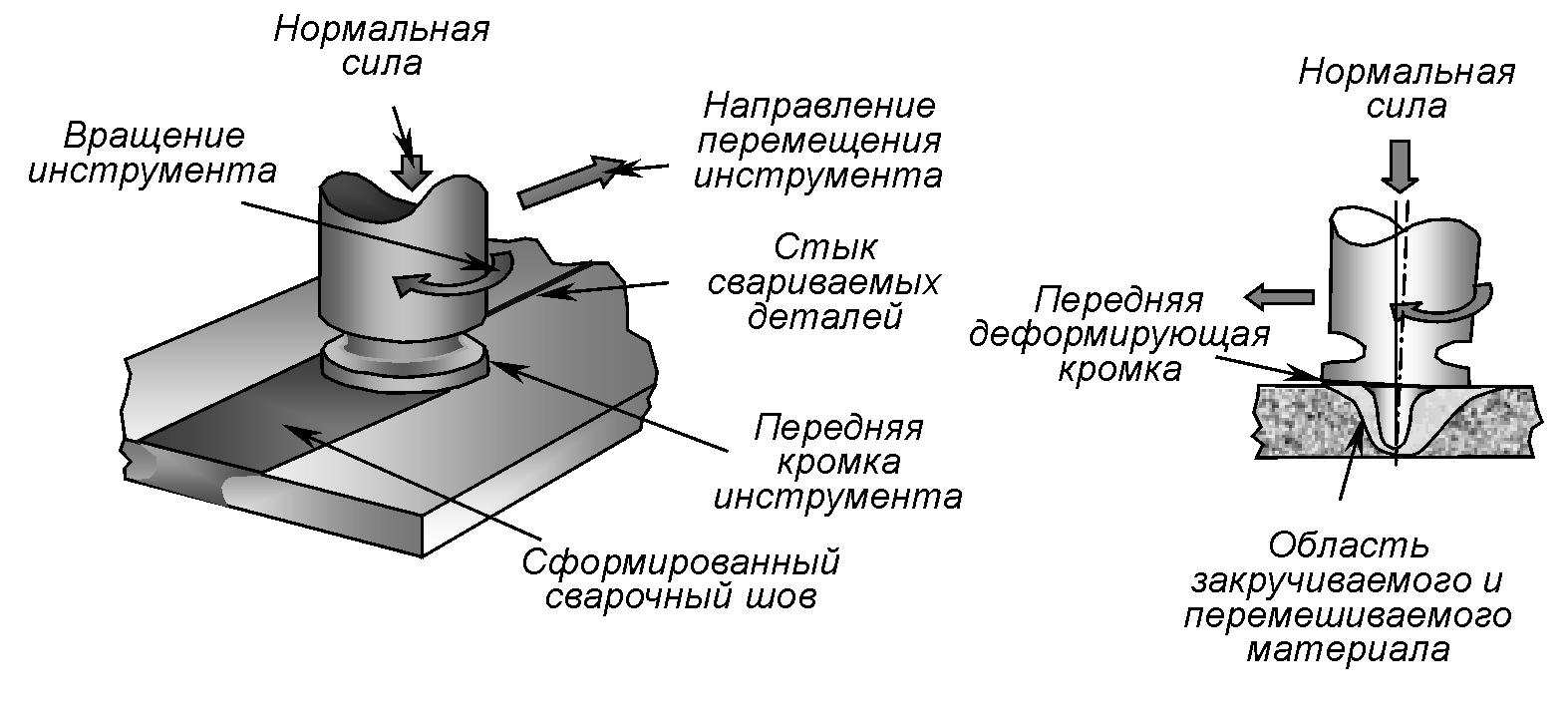 Метод сварки трением с перемешиванием