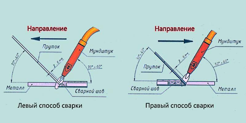 Левый и правый способы газовой сварки