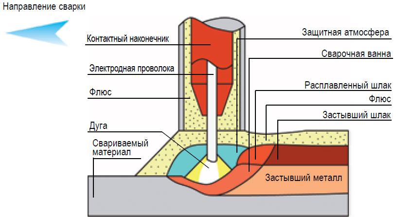 Механизированная сварка под слоем флюса