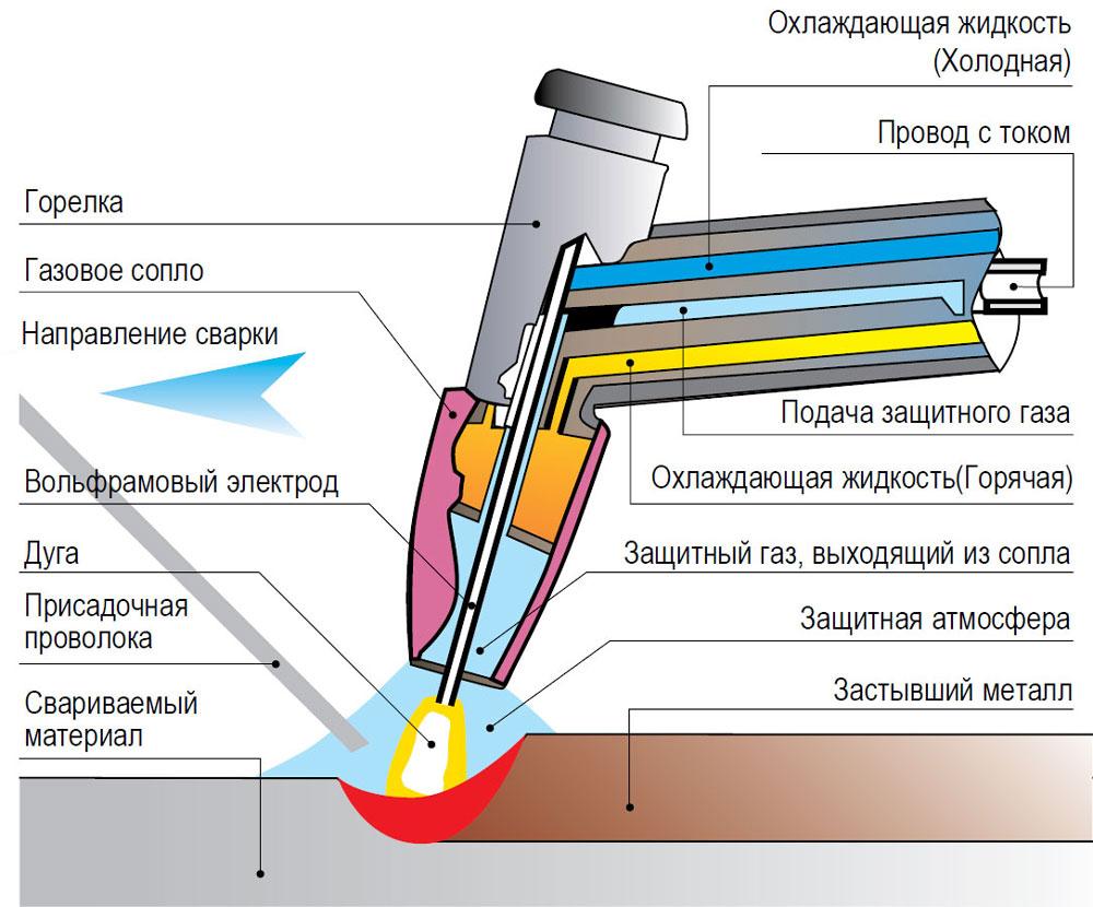 Механизированная сварка в среде защитных газов