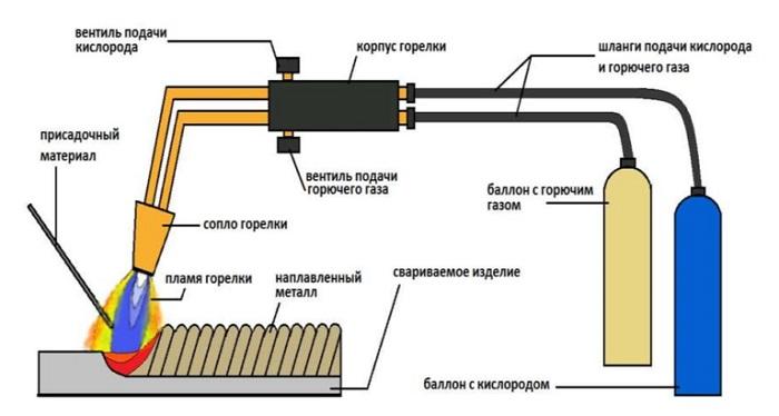 Схема газопламенной сварки