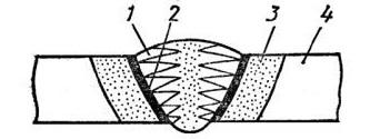 Схема сварного соединения: 1 - сварной шов; 2 - зона сплавления; 3 - зона термического влияния; 4 - основной металл