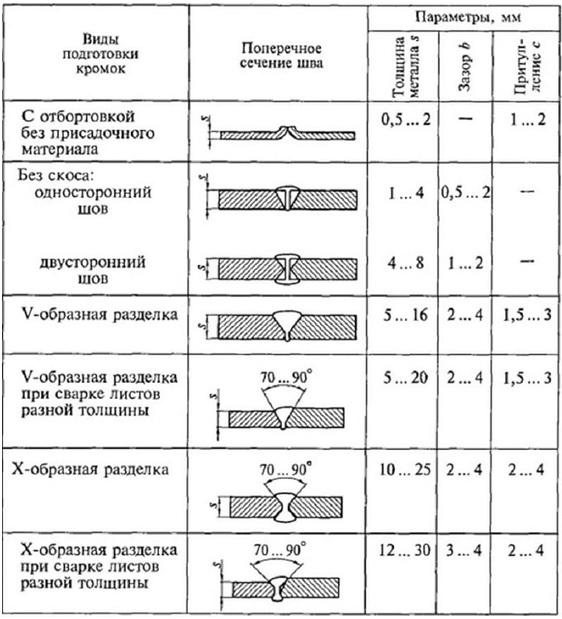Таблица разделки металла под сварку