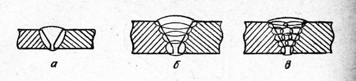 Типы сварных швов по количеству проходов: а) однослойный, однопроходной; б) многослойный; в) многопроходной
