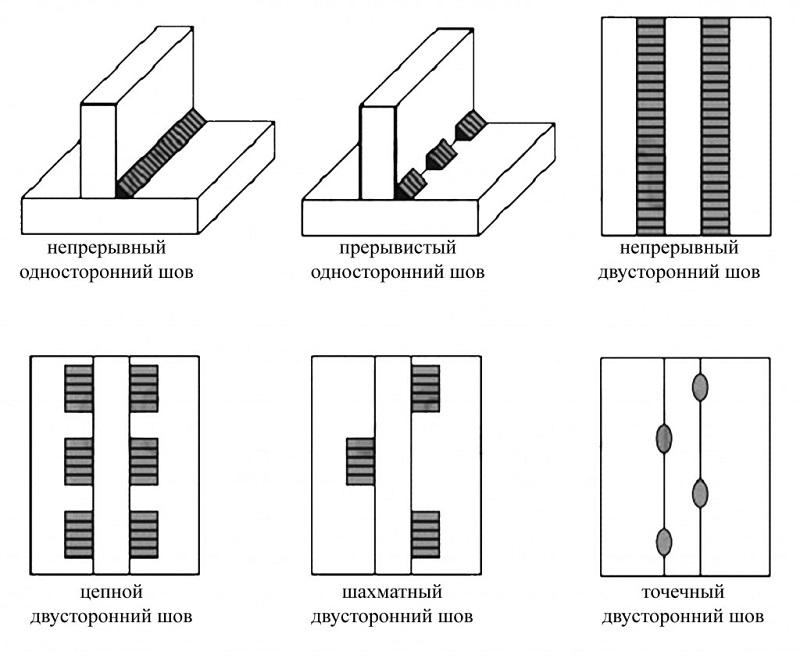 Виды сварных швов по протяженности