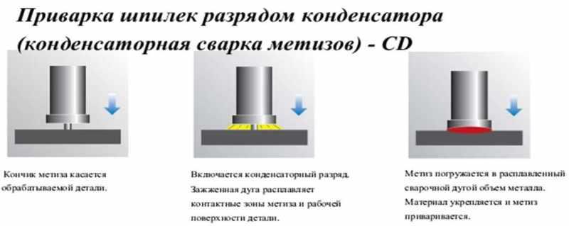 Принцип действия конденсаторной сварки
