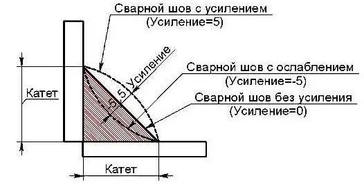 Схема изображения сварного шва с усилением и без него