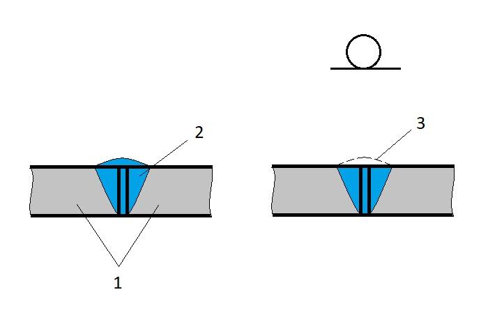 Снятие сварного шва: 1 - свариваемые детали; 2 - сварной шов; 3 - материал, удаляемый при обработке