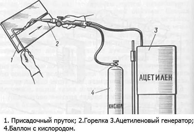 Принцип сварки ацетиленом с кислородом