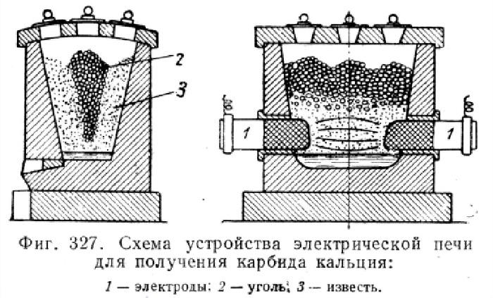 Печь для производства карбида кальция
