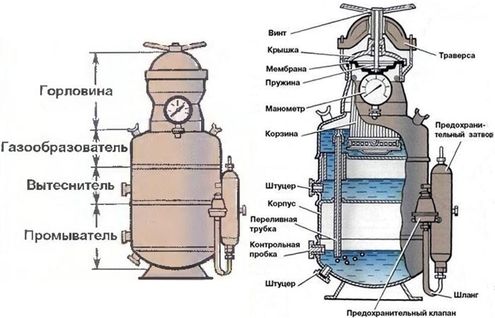 Схема устройства ацетиленового генератора АСП-10